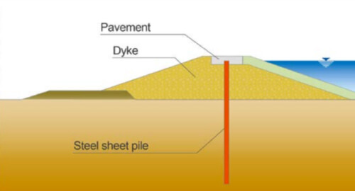Flood Protection System | Oriental Sheet Piling